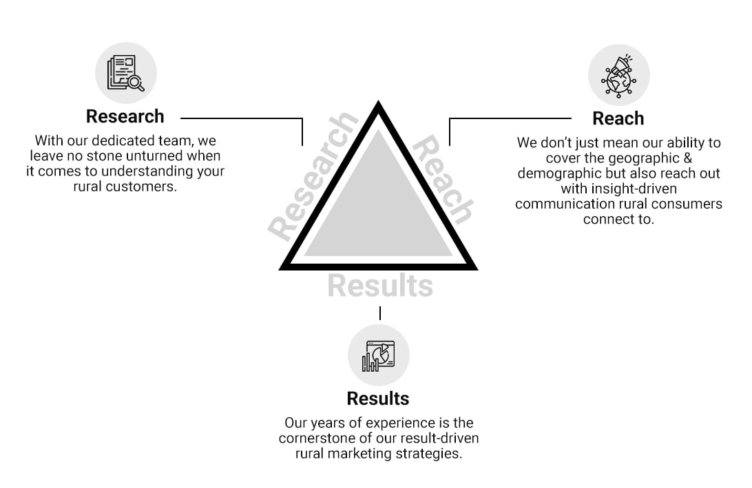 research-result-reach-infographic